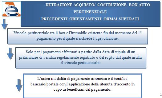 Detrazione acquisto box auto ultimi chiarimenti operativi for Acquisto box pertinenziale detrazione 50 agenzia entrate